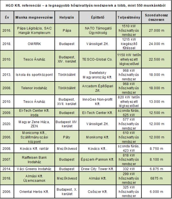 HGD Kft. geotermikus hőszivattyús referencia lista